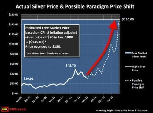 Actual Silver Price and Possible Paradigm Price Shift