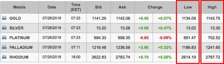 Low-High Price Chart for Gold, Silver, Platinum, Palladium, Rhodium