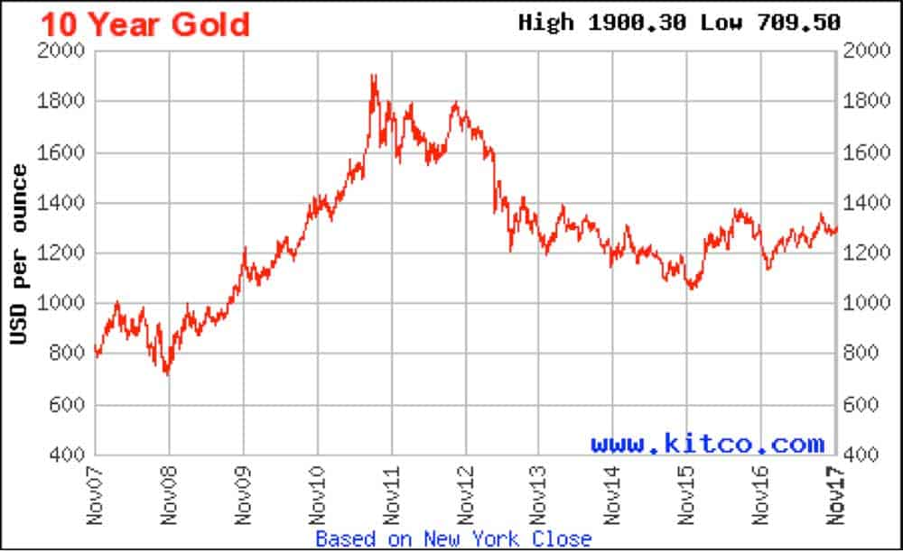 A graph showing the rise in gold price in USD over the last 10 years