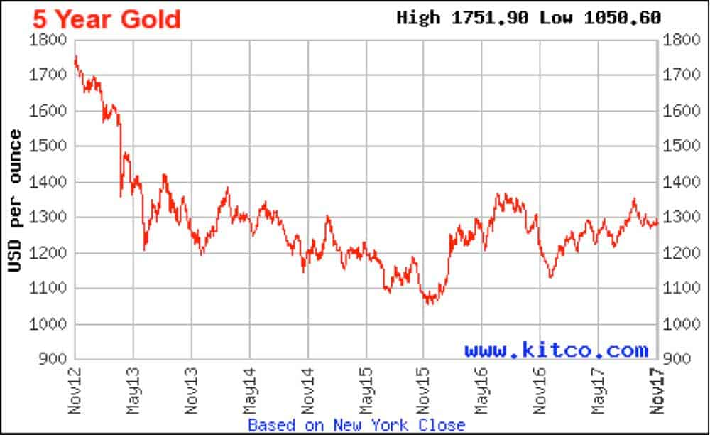 A graph showing the decline in gold price in USD over the last 5 years