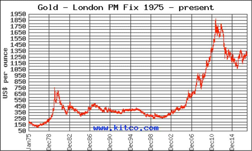 A graph showing London-Gold Fixes from 1975 to today in 2017 in USD