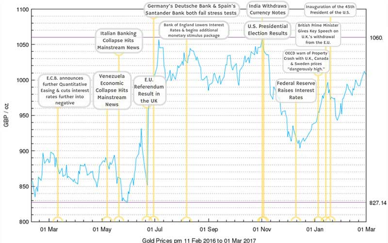 A graph showing the cost of gold mapped against key Geo-Political Events from the past year