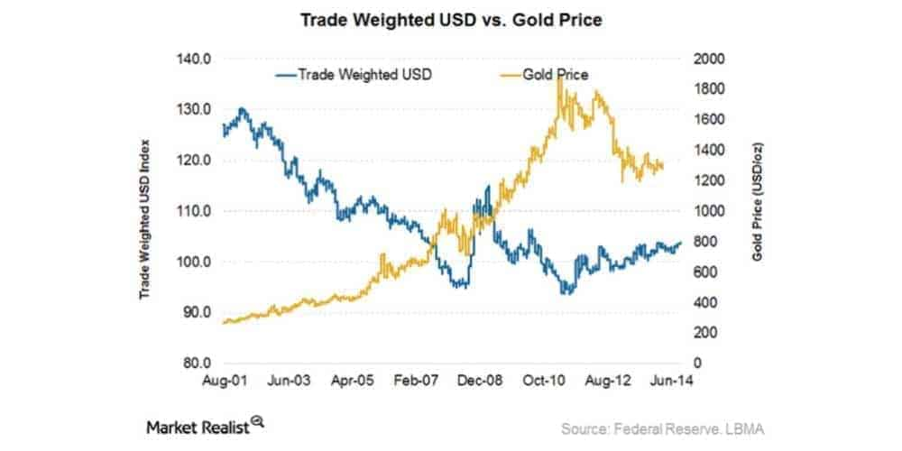 Trade Weighted USD vs. Gold Price Graph