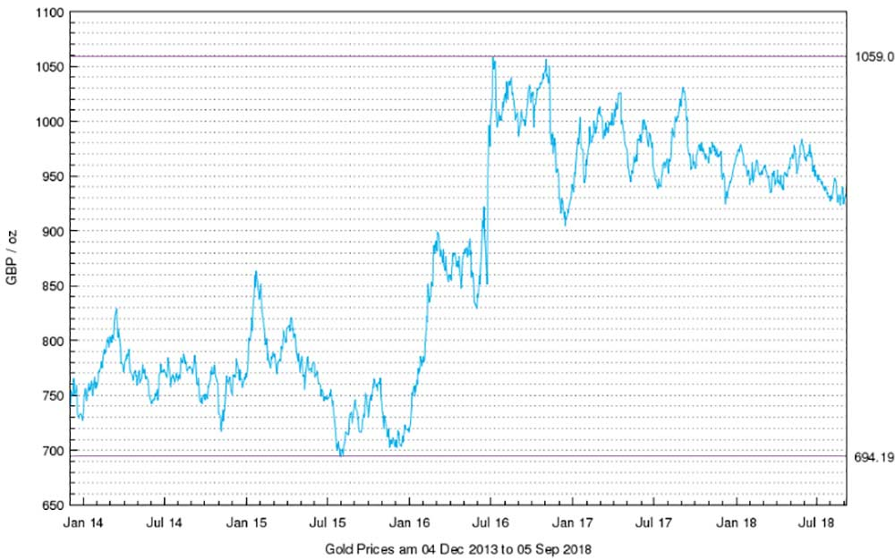 Gold Price Chart from last 5 years in GBP