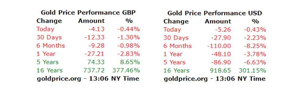 Gold Price Performance (USD vs GPB)