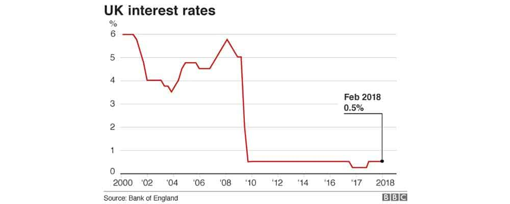 A graph showing the previous interest rates the Bank of England has set since the year 2000