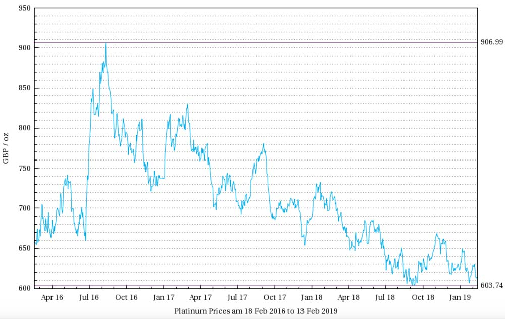 Graph showing platinum's price from last year years (2016 - 2019)