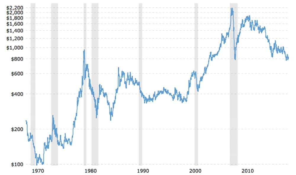 Graph showing platinum's price from 1965 - 2019