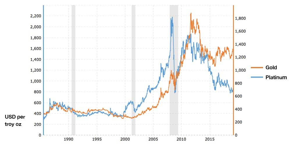 Graph showing Gold Platinum percentage growth from 1970 - 2019