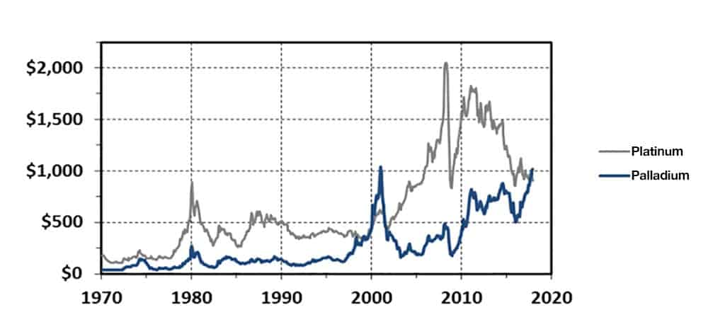 Graph showing monthly price average of Platinum and Palladium from 1970 - 2019