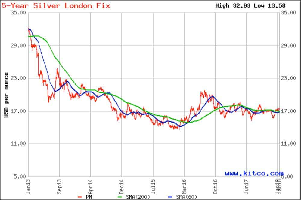 Graph showing five year Silver London Fix in PM