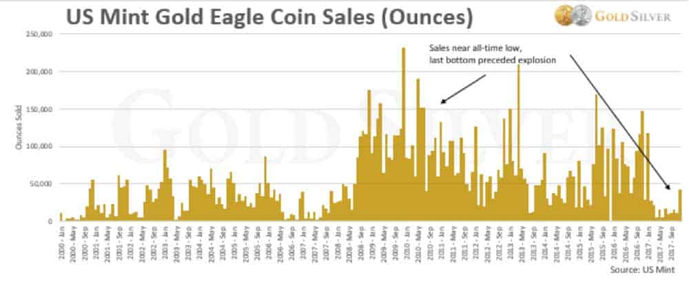A graph showing Gold Eagle Coins sold at the US Mint (in ounces) from 2000 to 2017