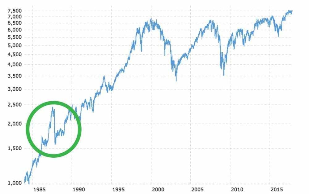 Graph showing Black Monday at FTSE 100 in 1987