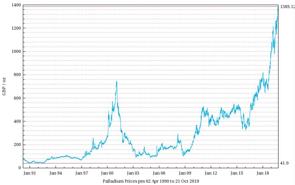 Palladium Prices (1990 - 2019 graph)