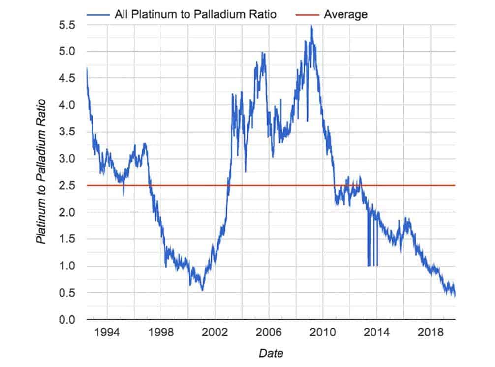 Chart showing Palladium: Platnum Ratio
