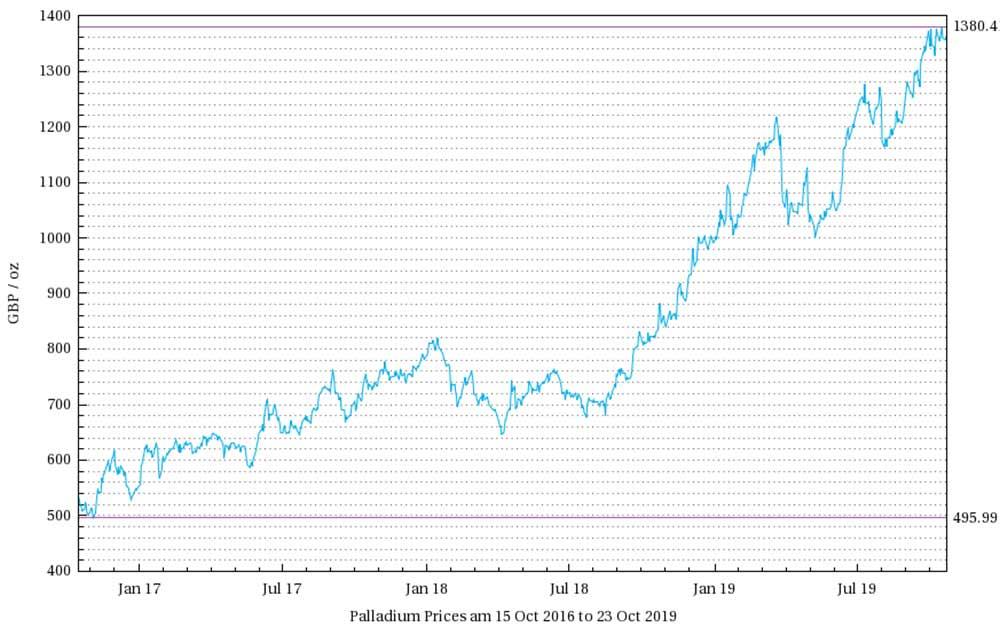 Palladium Prices (2016 - 2019 graph)