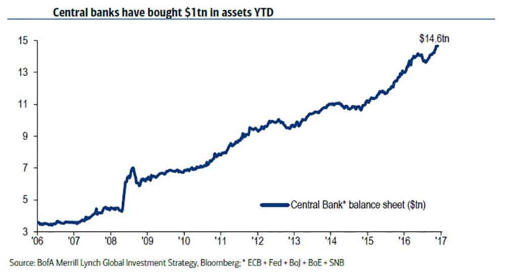 Graph showing Central Bank Balance Sheet (in Trillions of dollars)