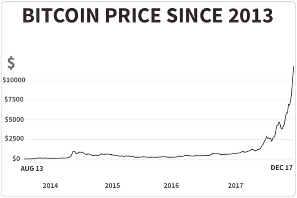 Graph showing the increase in value of Bitcoin since 2013