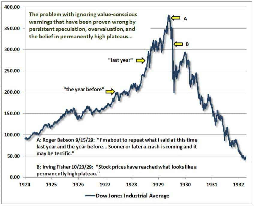 Graph showing Dow