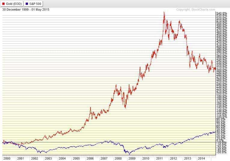Graph showing Gold's return vs. the SandP500 from December 2009