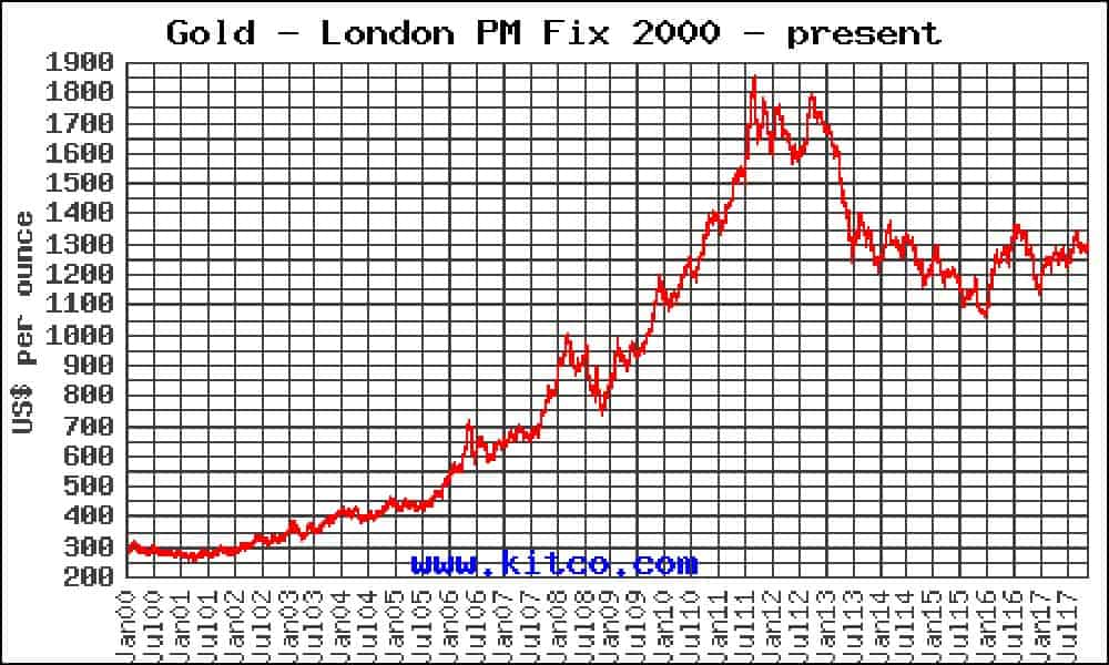 Graph showing the price of Gold over time
