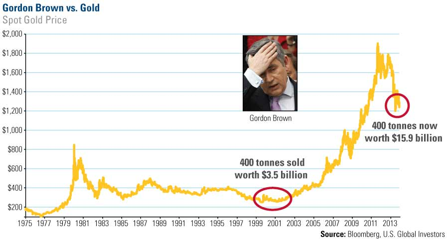 Graph showing Gold price during Gordon Brown's term as Prime Minister