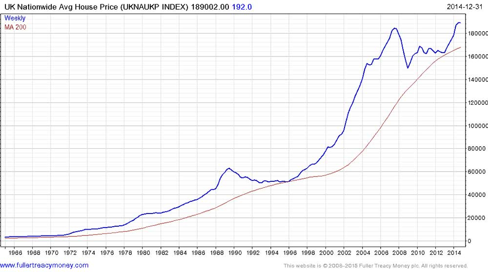 Graph showing the average house prices in the UK