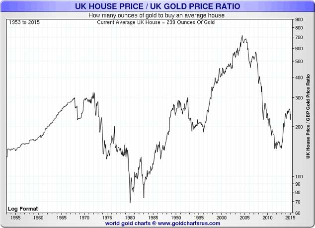 Graph showing UK House Price and UK Gold Price Ratio