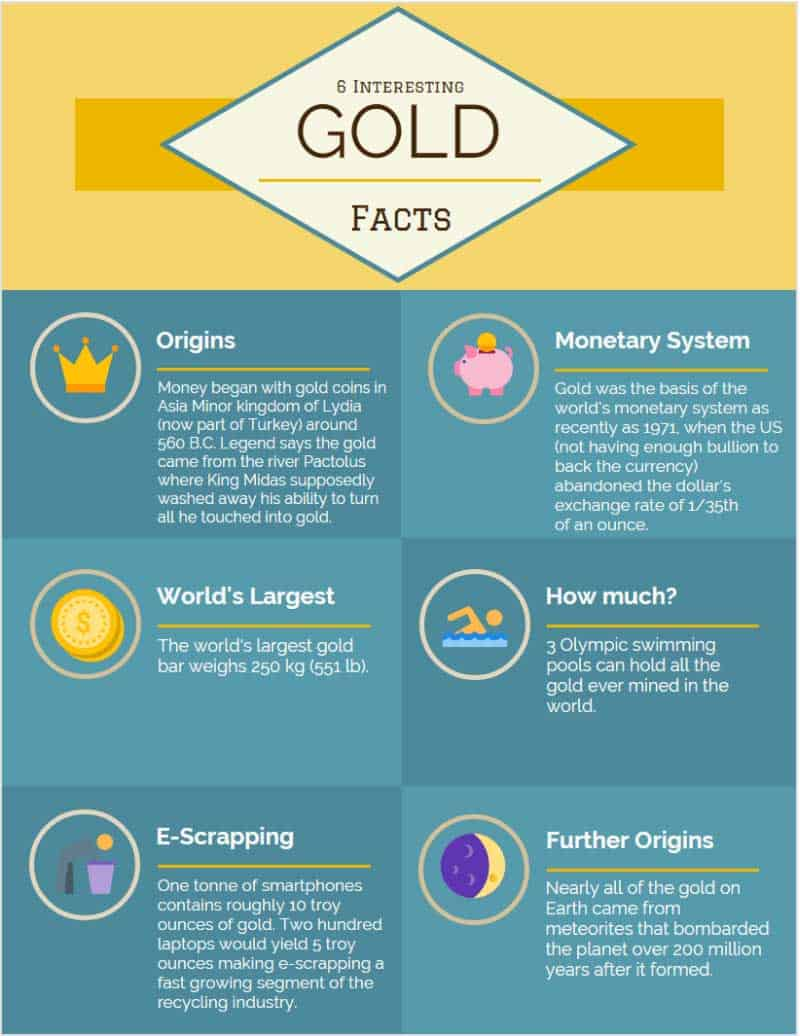 Infographic showing 6 various facts about Gold