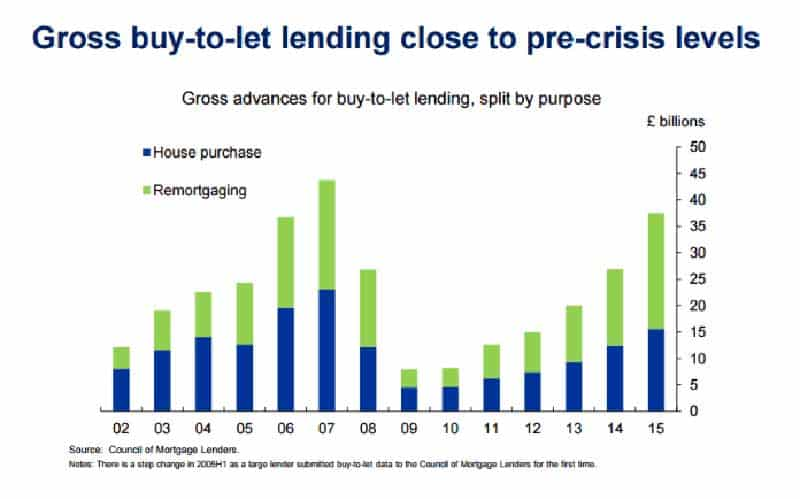 Graph showing gross by-to-let lending close to pre-crisis levels