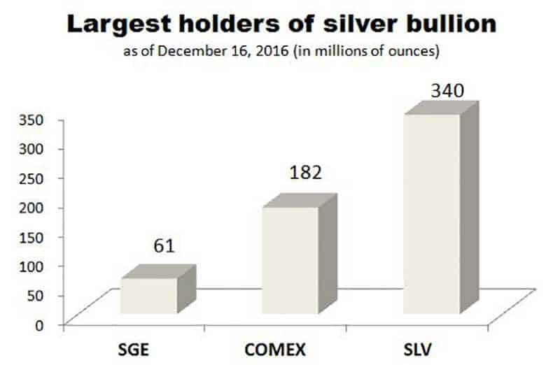 graph showing the largest holders of silver bullion