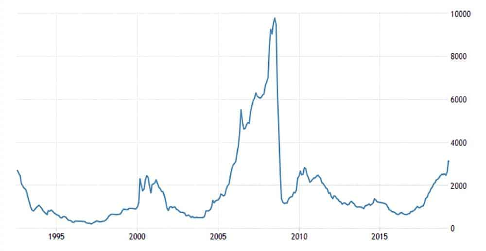 Chart showing 30 Years of Rhodium Price Moves (USD)