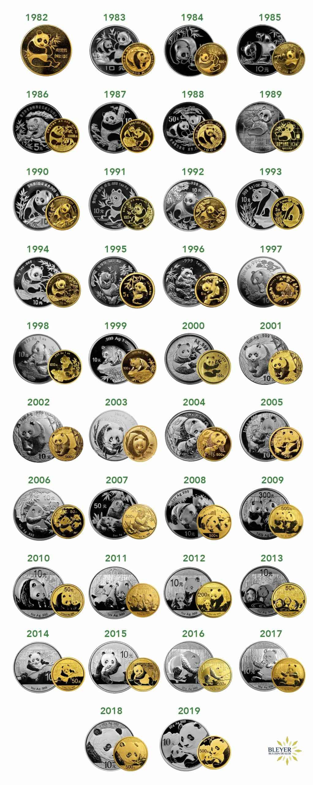 Silver and Gold Panda Coin Designs from 1983-2019