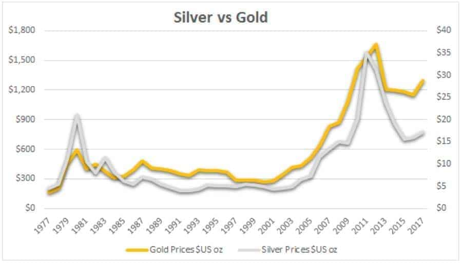 Graph showing Silver Prices per oz against Gold Prices per oz