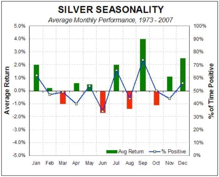 Graph showing an average monthly performance of Silver from 1973-2007