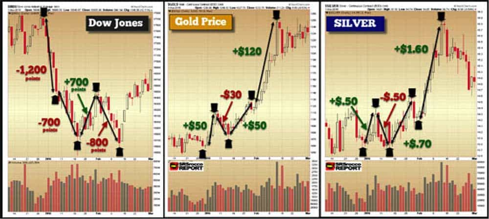 Rise of Dow Jones, Silver and Gold prices after a market correction