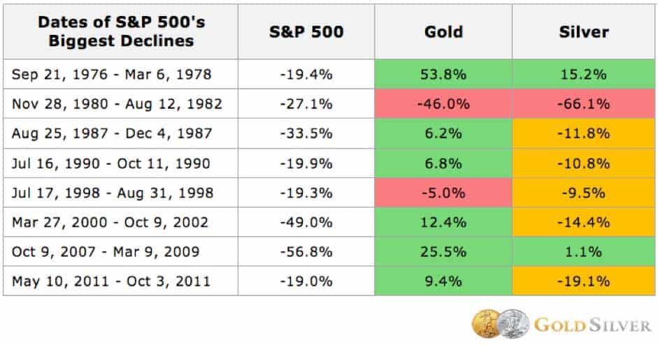 Statistics that show the percentage rise in Gold and Silver prices in the same space of time as the S&P500 falls