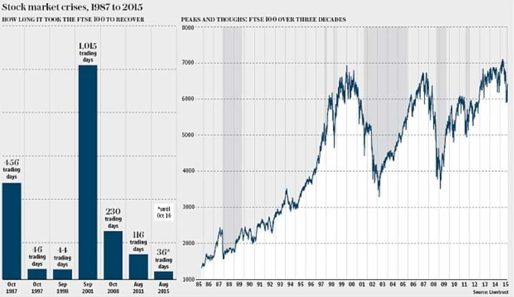 Graph showing how long we'd have to move into Gold in the event of the stock market crash