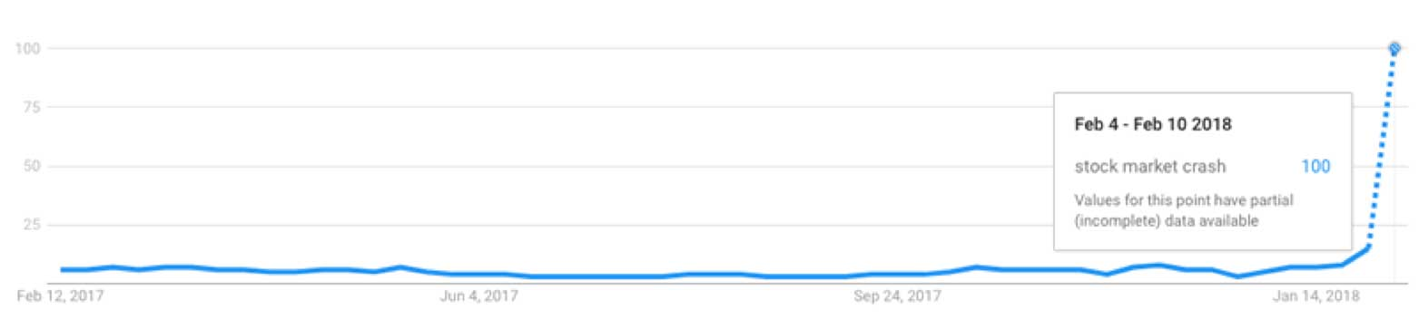 "Graph showing Google Search for the term ""stock market crash"" over the last year"