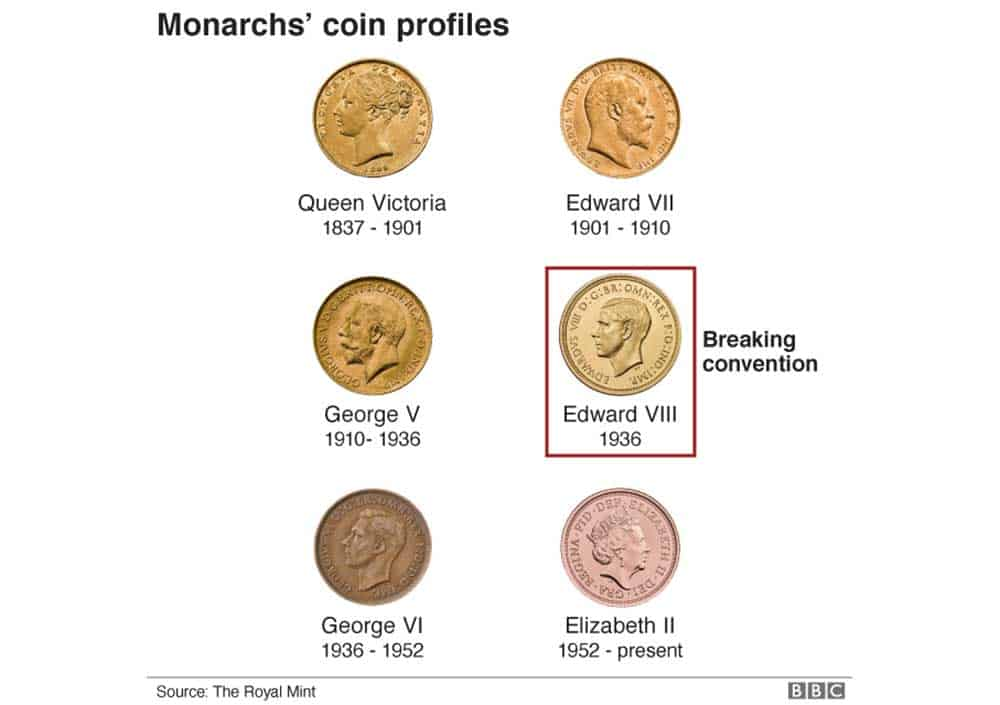 Edward VIII Coin Portraits