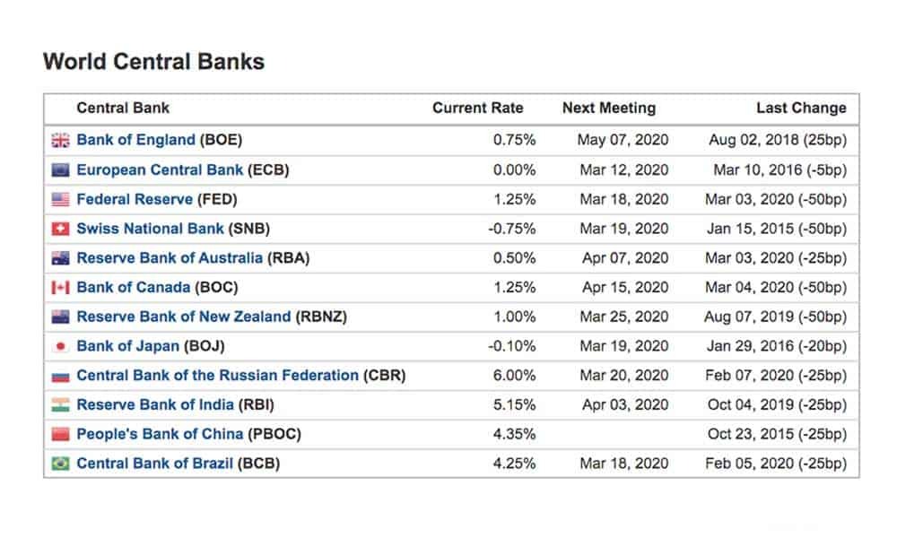 Corona Virus Central Bank Interest Rates