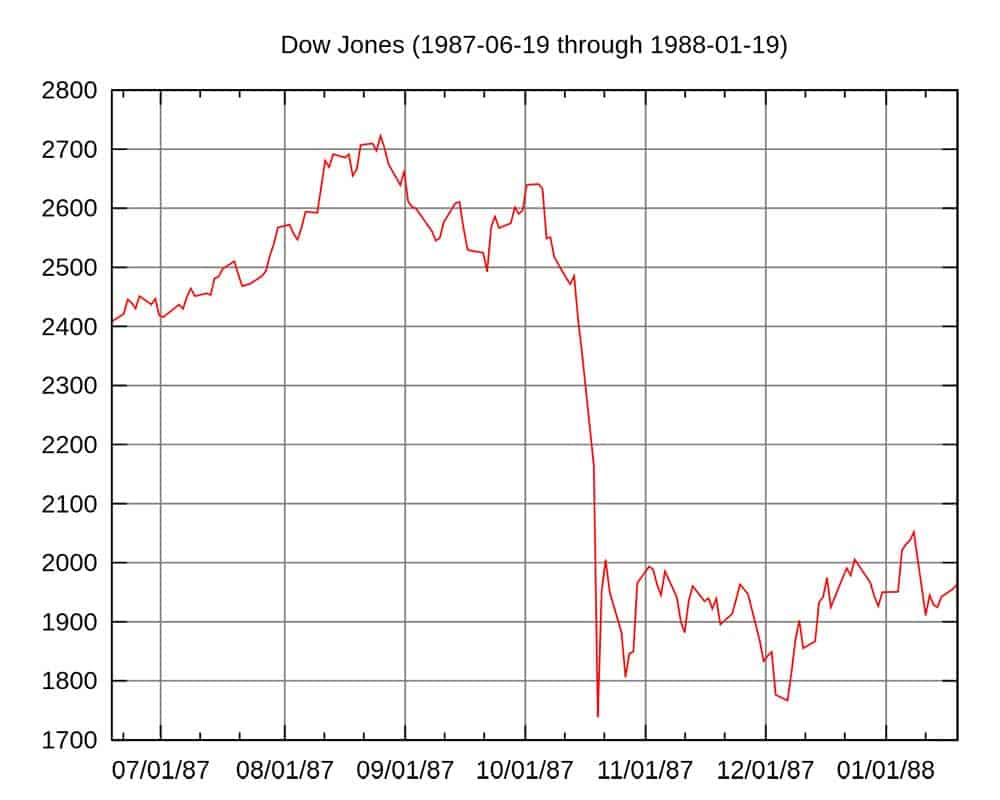 Graph showing the DOW Jones fall and decline during the 1987 Stock Market Crash