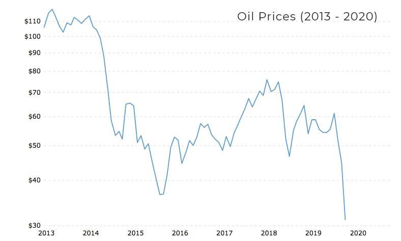 Coronavirus Oil Markets