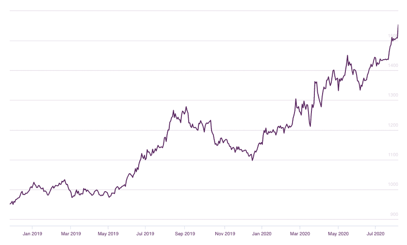 Gold Prices Since Start of 2019 (GBP)