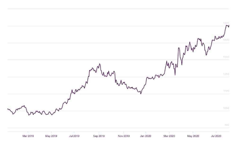Gold Prices Since Start of 2020 (GBP)